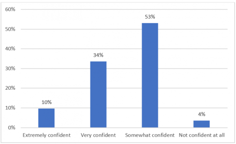 """Figure 2- Panellist responses to """"How confident were you with your responses to the Jargon Quiz questions?"""""""