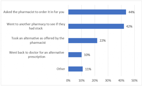 Panellist actions when unable to get a prescription medicine at a pharmacy due to a medicine shortage