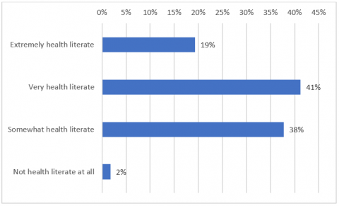 Figure 3- Panellists self-reported levels of health literacy