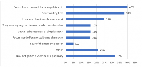 Panellist reasons for getting a vaccination at a pharmacy