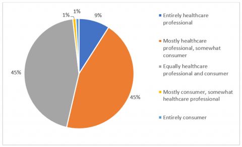 """Figure 4- Panellist responses to """" Whose responsibility is it to make sure that the consumer understands what is happening with their health and healthcare?"""""""