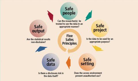The Five Safes Principles