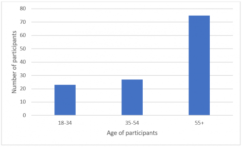Table 1- Age breakdown of participants in AHP July 2019 survey