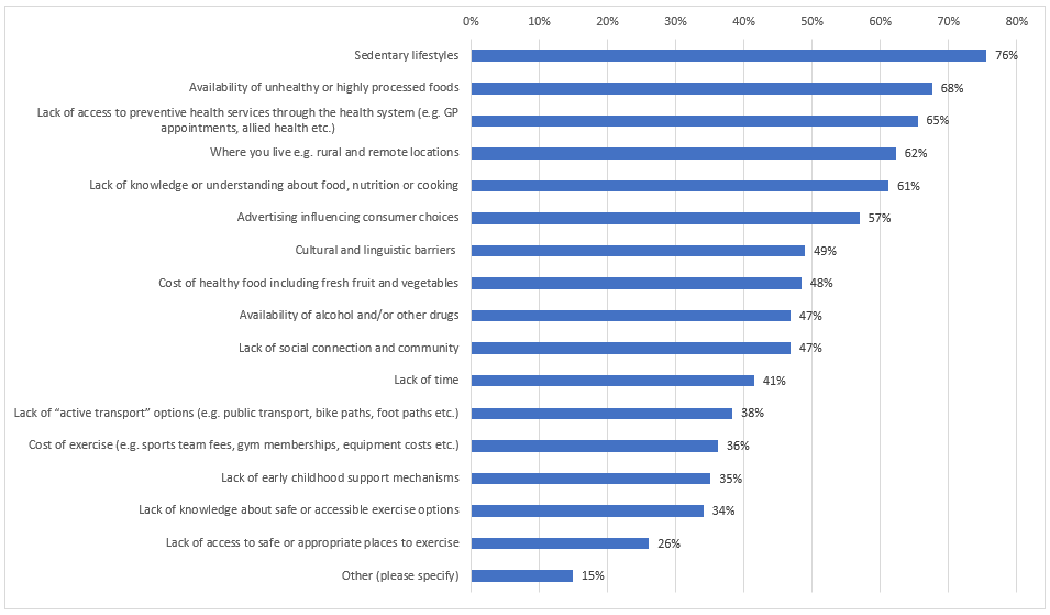 Bar graph: key barriers to maintaining good health