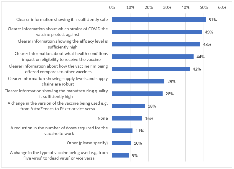 Fig 2: Bar graph COVID vaccine survey - responses to what sort of information?