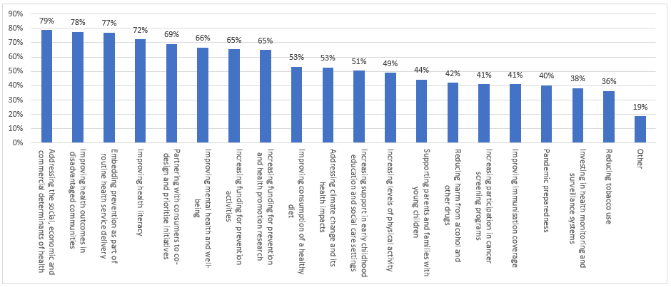 Bar graph: Priorities of the National Preventive Health Strategy