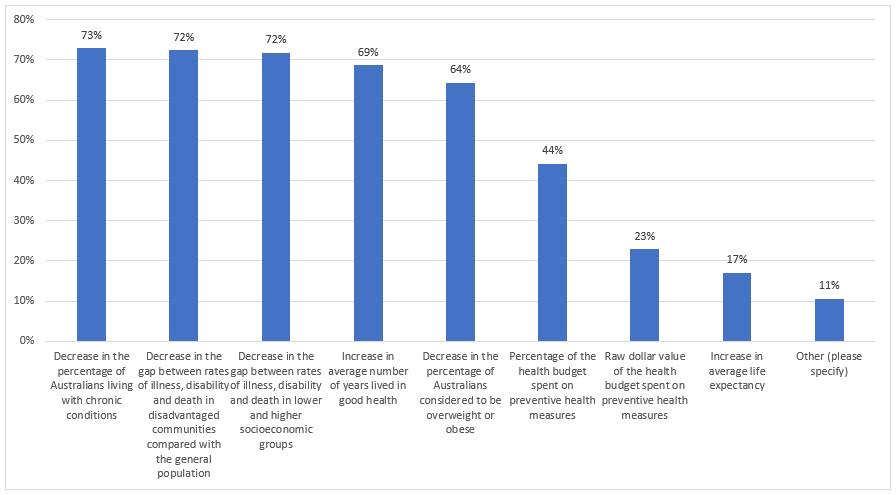 Bar graph: key measures of success