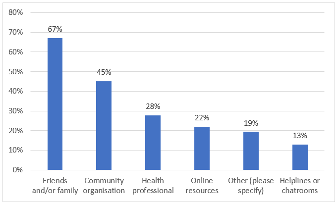 Bar graph - panellist responses