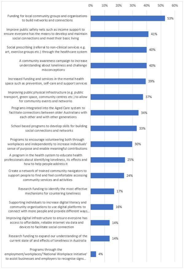 Bar graph - responses: Top 5 priorities
