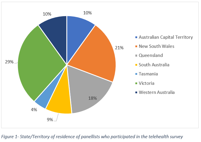 Figure 1- State/Territory of residence of panellists who participated in the telehealth survey