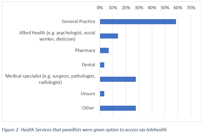 Figure 2- Health Services that panellists were given option to access via telehealth