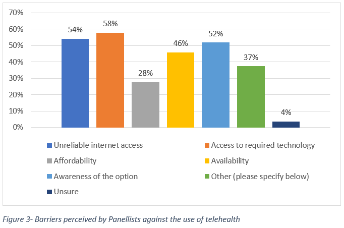 Figure 3- Barriers perceived by Panellists against the use of telehealth